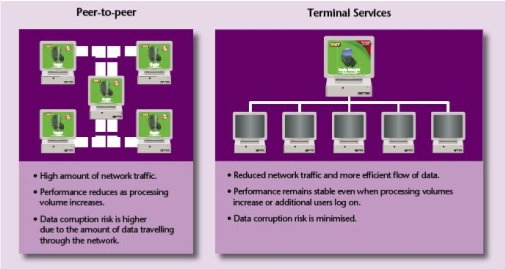 graphic representation showing differences between peer-to-peer and terminal services